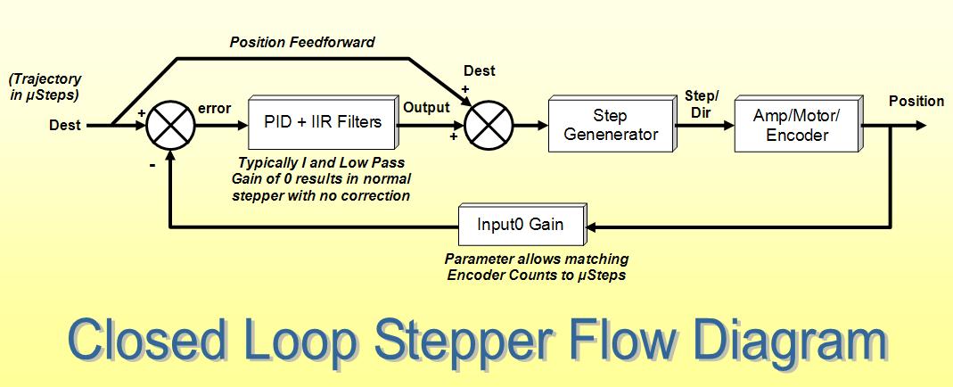 Closed Loop Stepper